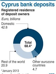 Graphic charting owners of Cyprus bank deposits according to registered residence. The eurozone has told debt-hit Cyprus to revise a controversial levy on bank deposits to allow small savers to escape the tax