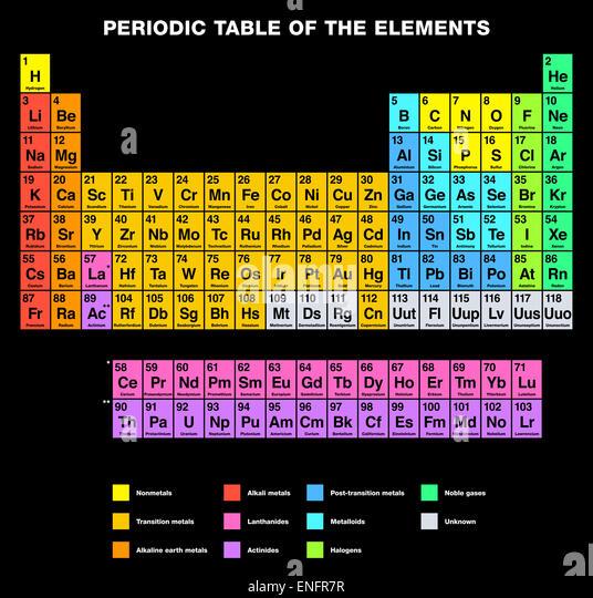 Tellurium Periodic Table