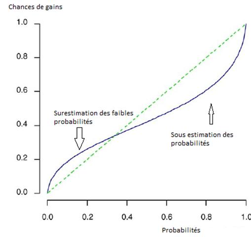 fonction probabilité subjective
