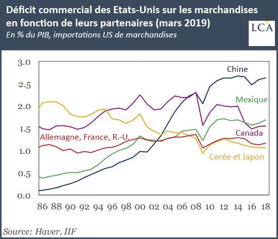 Graphique déficit commercial des Etats-Unis en biens et en fonction de leurs partenaires