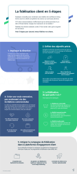 ema infographic 5 Steps Loyalty Program FR 03 short