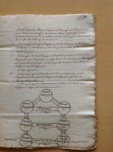 Dispense de consanguinité, évêché de Sens, Yonne ©Sophie Boudarel