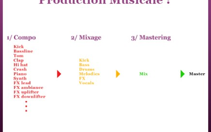 production musicale workflow