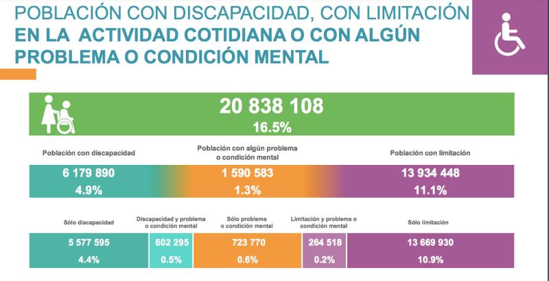 Tabla con los datos de personas con discapacidad Censo 2020