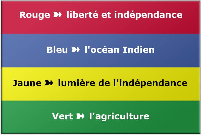 Vignette - Le drapeau de l'île Maurice