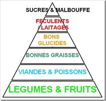 pyramide alimentaire super forme