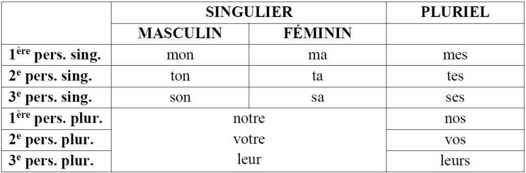 tableau_adjectifs_possessifs_en_francais