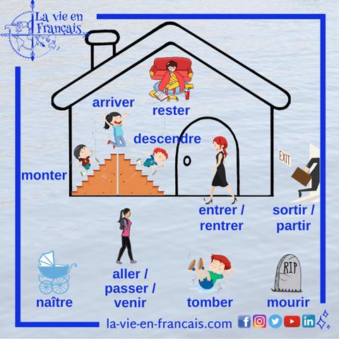 Quand Utiliser Les Auxiliaires Etre Et Avoir Au Passe Compose En Francais La Vie En Francais