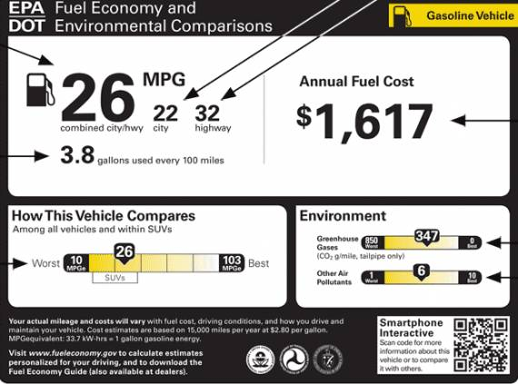 "The E.P.A. is considering new ""fuel economy stickers"" for new cars.  This one is favored by the industry.  A better explanation of the stickers ##http://www.epa.gov/fueleconomy/gas-label-2.htm##can be found here.##"