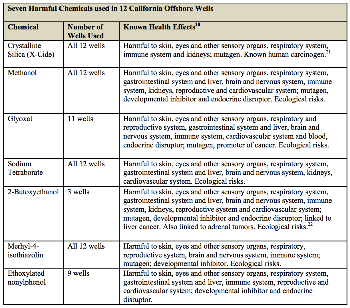 A list of seven chemicals used in fracking and their corresponding hazardous effects. Chart courtesy of the Center for Biological Diversity.