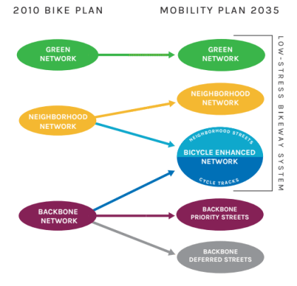 LA City Planning Dept graphic showing how the bike plan does and doesn't become the Mobility Plan. From the DCP handout: Where did the Bicycle Plan go?