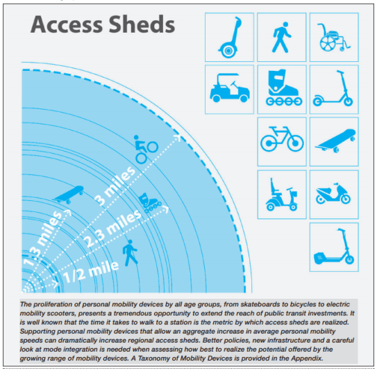 Access Sheds defined. To get to a transit stop, it's generally doable to walk about half a mile, bike about three miles, or skate about two miles. Graphic from Metro's First Last Mile Plan, page 14