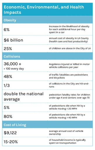 Adverse environmental and health impacts of Los Angeles transportation systems. From L.A. City's draft Mobility Plan.