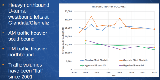 Graph showing car traffic volumes 2001-2014 on the Glendale-Hyperion Bridge. Image via L.A. City Presentation - page x