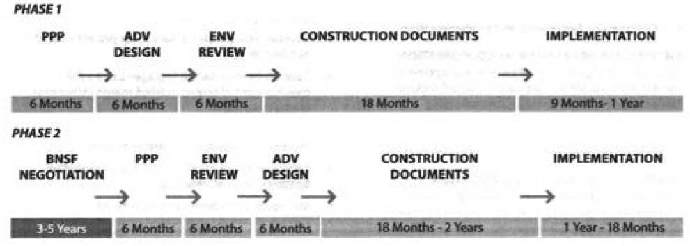 Timelines for phases 1 and 2. (Source: Feasibility report)