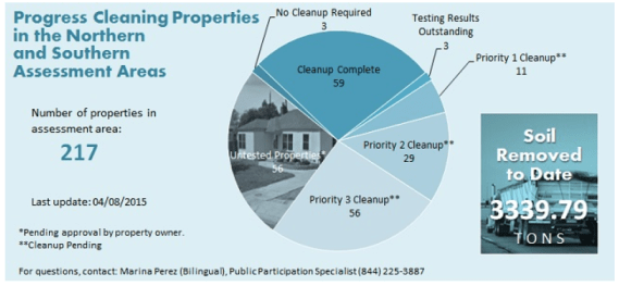 The progress made on the testing and clean-up of lead contamination in the Northern and Southern Assessment Areas. Source: DTSC