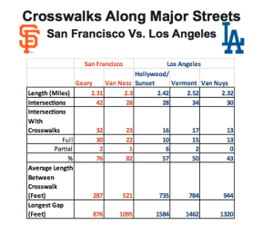 To see Max's full presentation, click ##https://www.scribd.com/doc/264258343/Crosswalk-Comparison-LA-V-SF##here. ##(PDF)