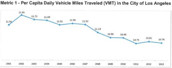 Eyes on the Street: per capita Vehicle Miles Traveled has been declining in L.A. since 20. Image via Rick Cole Twitter