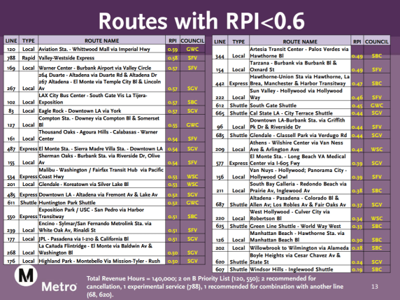 List of possible bus lines that Metro may cut in its service reorganization. Image via Metro [PDF]