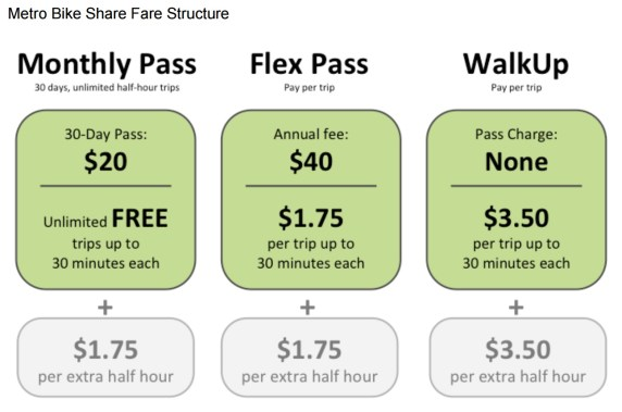 Metro's proposed bike-share fare strucutre. Image via Metro staff report [PDF]