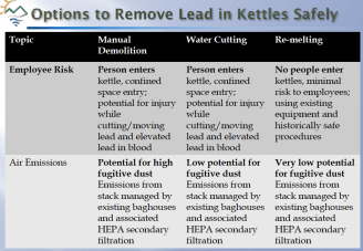 Options for removing kettles with more than 12 tons of lead in them. Source: DTSC Advisory Group presentation