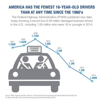 Teen drivers trending downward. Graph by FHWA via CityLab