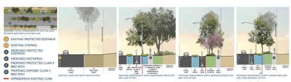 An overview of suggested improvements to Foothill's east section. A protected bicycle lane is included as a potential proposal, thanks to the Foothill's wide lanes