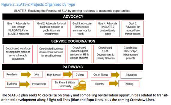 The chart illustrates how different elements within the collaborative will work toward a common set of goals. Source: Slate Z