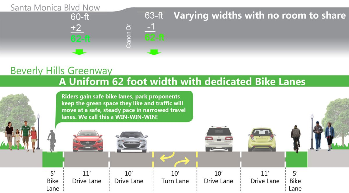 Beverly Hills Approves Bike Lanes for Santa Monica Blvd ...