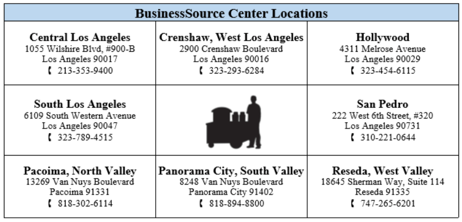 Though most of Boyle Heights vendors are food vendors, there is no BusinessSource Center serving them on the Eastside. Source: StreetsLA
