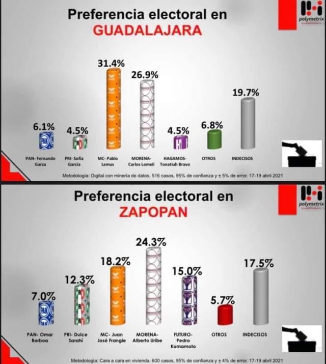 Uno y uno, Movimiento Ciudadano puede quedarse con Guadalajara y Zapopan será para morena, según encuesta de Polymetrix