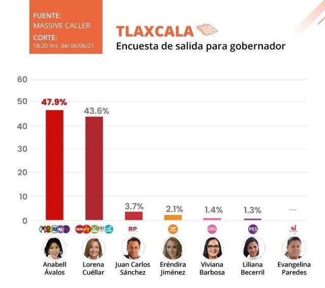 Encuesta de salida da ventaja a Anabell Ávalos en Tlaxcala