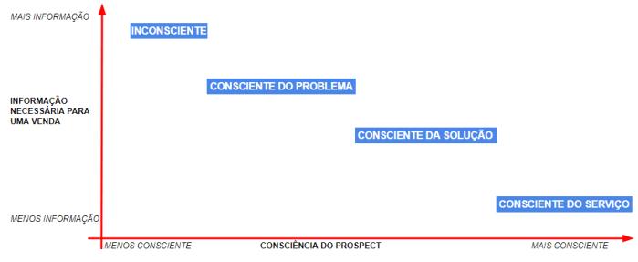nível-de-consciência