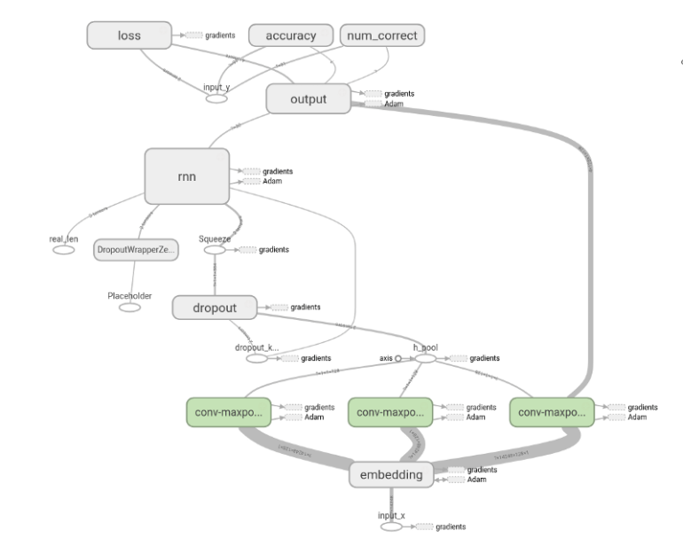Neural NetworkDiagram