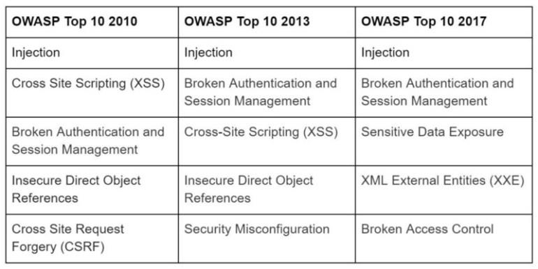 Steps to Prevent OWASP Top 10 Attacks
