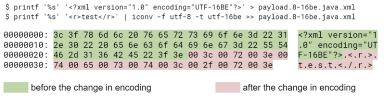 Examples of types of encoding 2