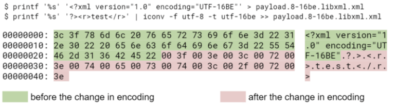 Examples of types of encoding 1