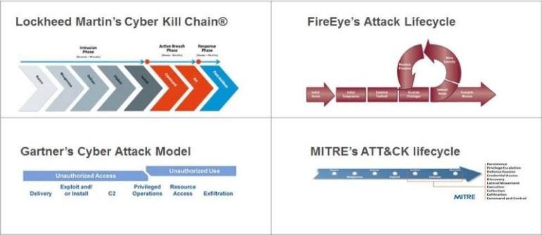 Four threat huntingmodels: