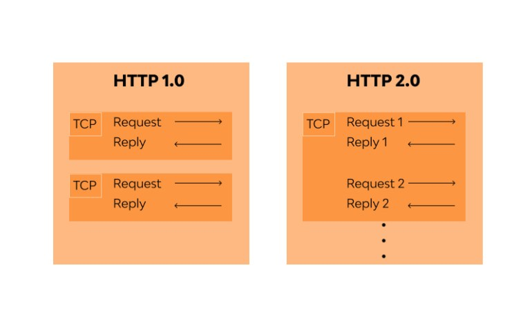 Difference between HTTP/1.0 and HTTP/2