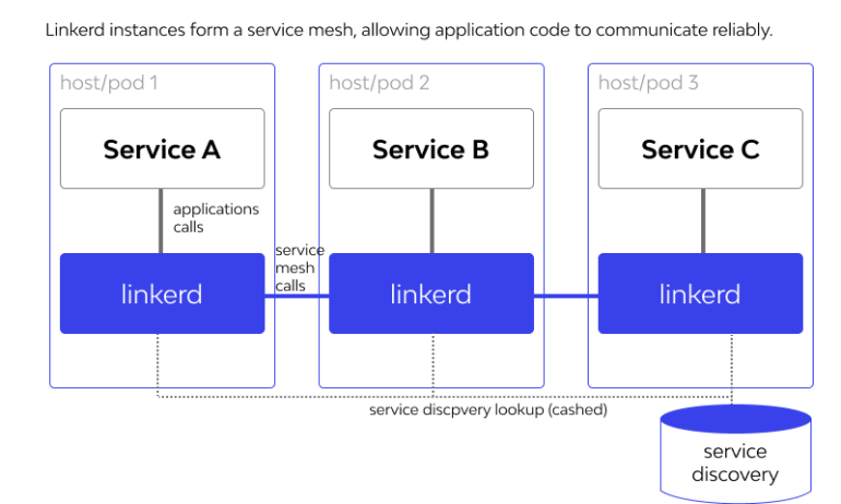 Linkerd instances form a service mesh