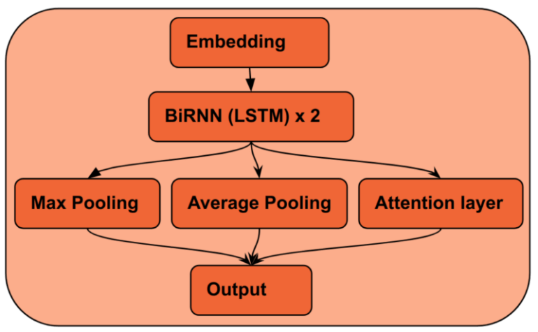 Figure 1: WallNet Layers: Embedding Tokens, BLSTM Layer * 2, Max pooling Layer, Average pooling Layer, Attention Layer, and OutputLayer