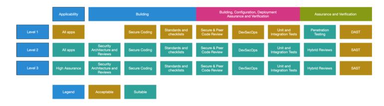 OWASP Application Security Verification Standard