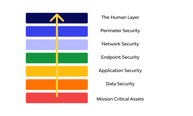 Security layers and technologies