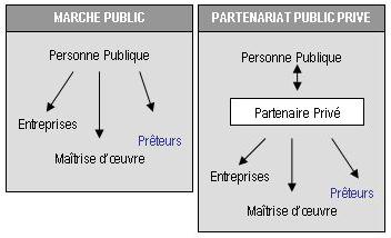 Schéma MOP contre PPP via www.btp-banque.fr