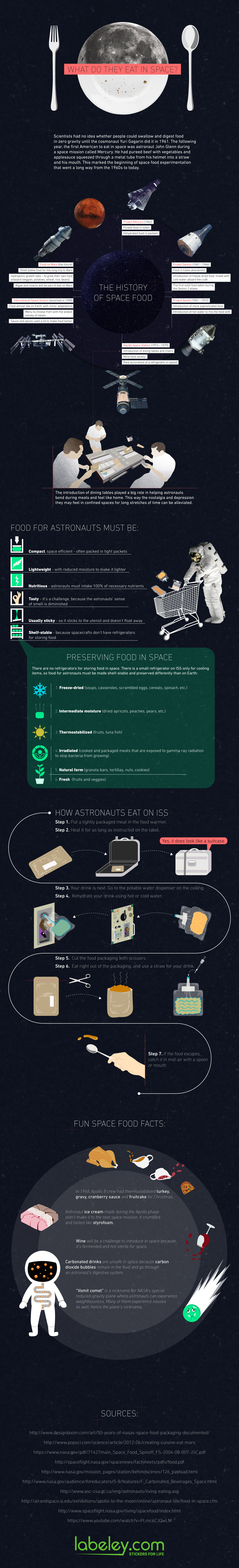 Infographic - Evolution of Food in Space: From Bland Puree to Almost Like on Earth