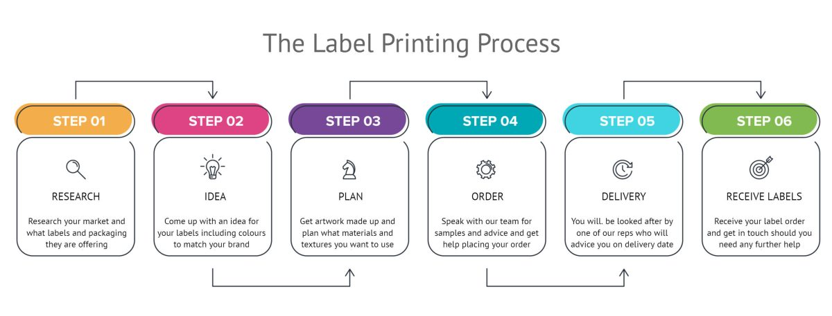 Label Manufacturing Process
