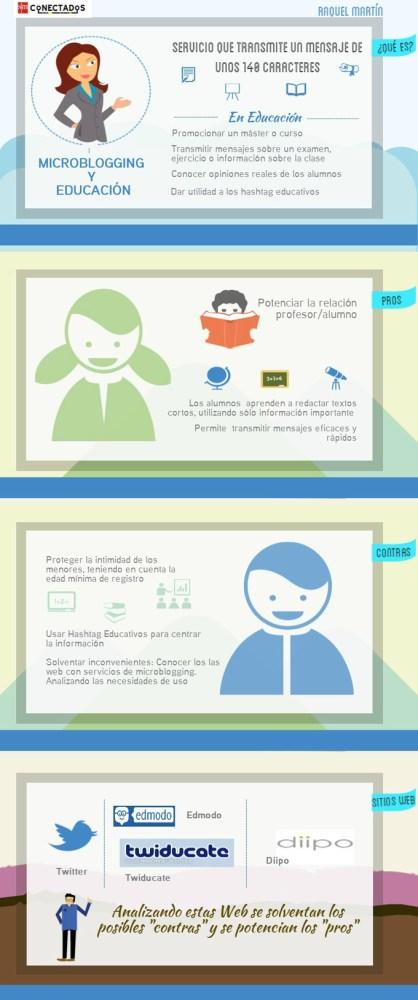 Microblogging y Educación, un nuevo camino para la enseñanza | Blog de educación | SMConectados