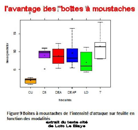 boites à moustaches