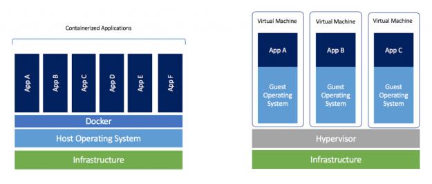 Docker vs VM