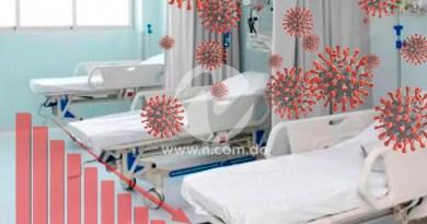 Respiro hospitalario por COVID-19: ocupación UCI 30%, camas 17% y ventiladores 26%